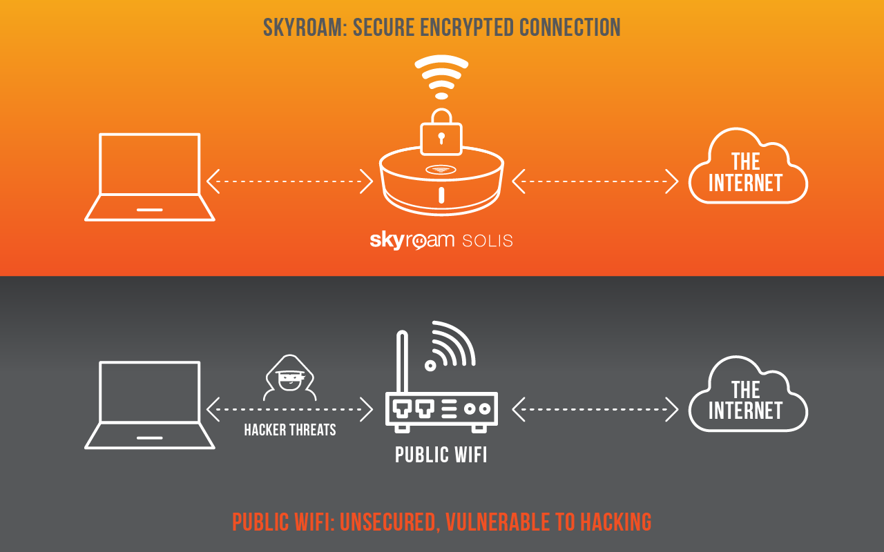 How Skyroam keeps Hackers Away!